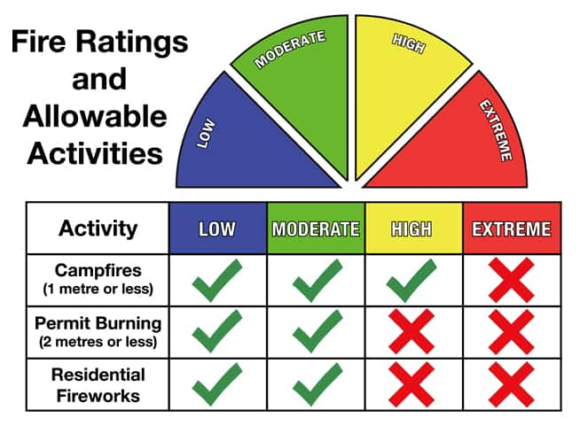 4 phase of fire rating chart